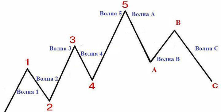 8-volnovaya-structura-elliotta