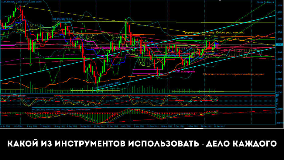 tehnicheskii-analiz-dlya-chainikov